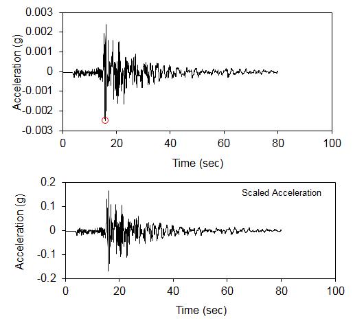 Accelerogram scaling