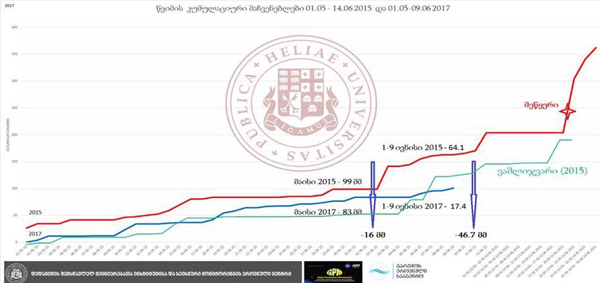 თბილისის და ვერეს ხეობის 2015 და 2017 წლების მაისი-ივნისის წვიმის კუმულაციური მონაცემები